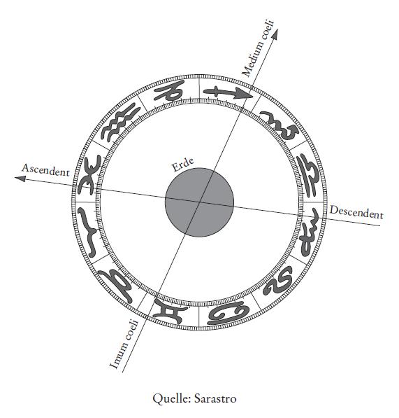 Weltlinien - Ascendent Erde Descendent Medium Coeli Imum